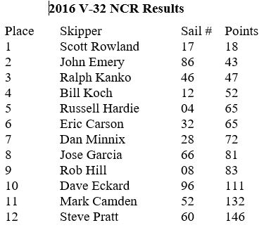 2016_ncr_results